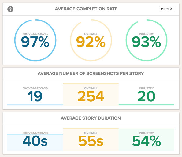 Snapchat Analytics: How to Measure Your Brand's Efforts on the App | Hootsuite Blog