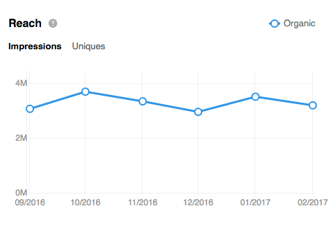 LinkedIn Analytics: A Guide for Marketers   Hootsuite Blog