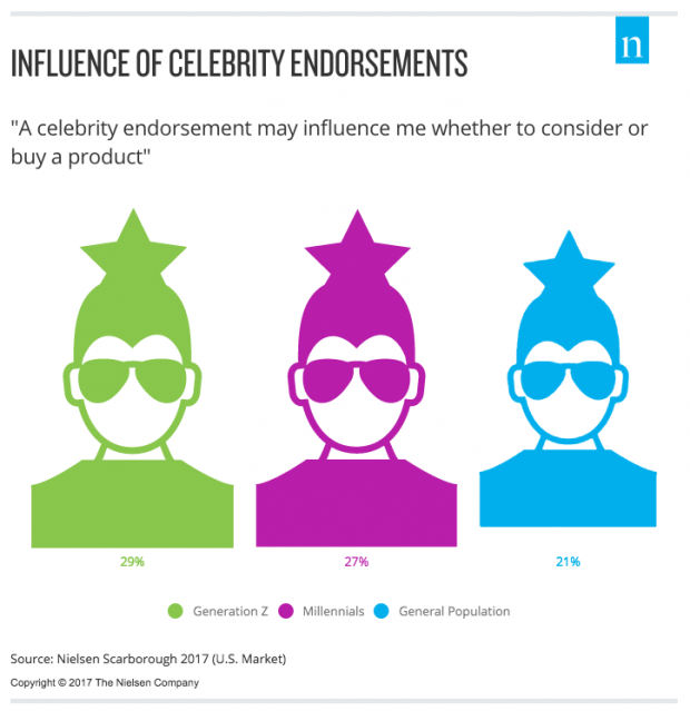 social influencer endorsements | 7 Things Social Media Marketers Need to Know About Generation Z | 41studio ruby on rails company