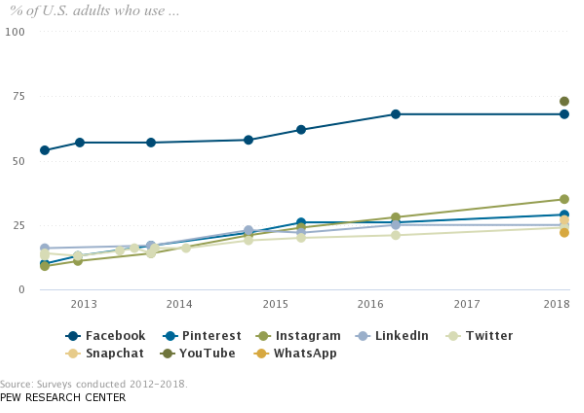 Pew Research Centre graph depicting social media network users (Facebook has the most users)