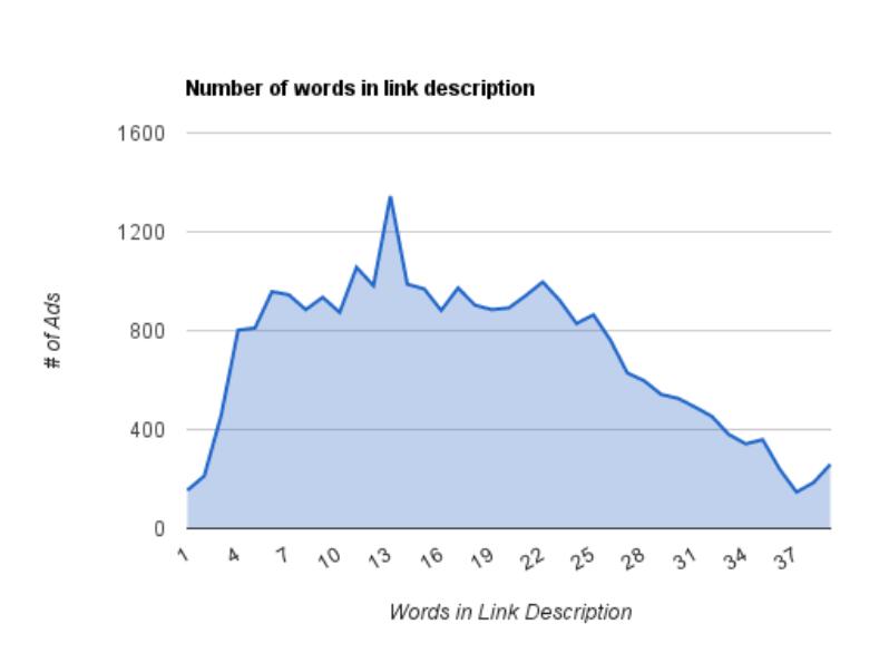 Ideal Length for a Social Media Post