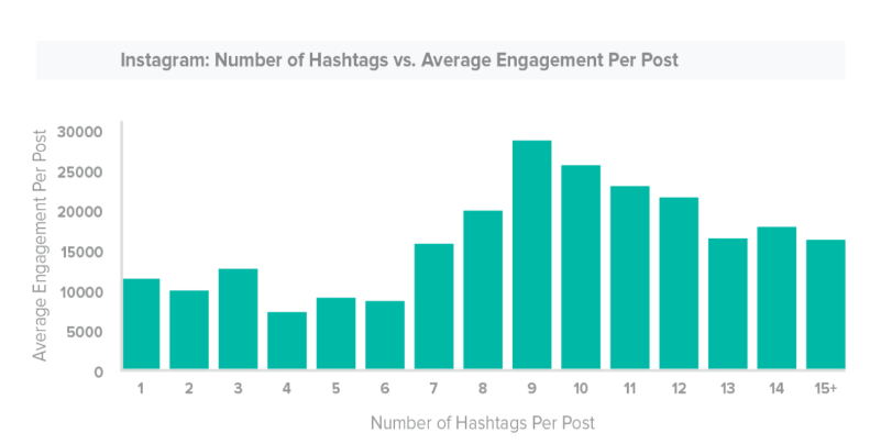 The 2019 Instagram Hashtag Guide—How to Use Them and Get Results