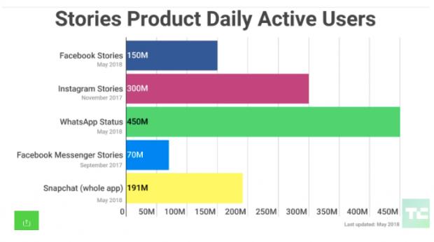 social media trends tech crunch ES: Tendencias en redes sociales 2019