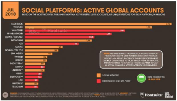 social media trends ES: Tendencias en redes sociales 2019