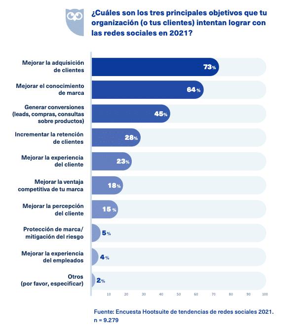 """Gráfico: """"¿Cuáles son los 3 resultados principales que tu organización (o clientes) están tratando de lograr con las redes sociales?"""""""