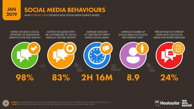 comportamiento en social media