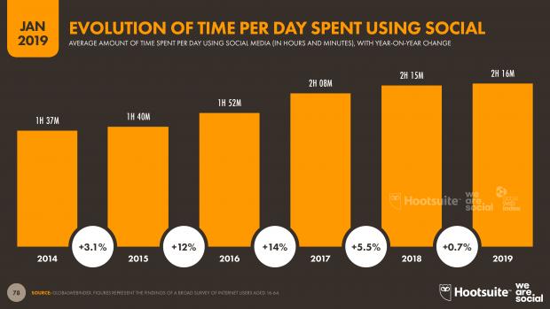 evolución del tiempo en las redes sociales