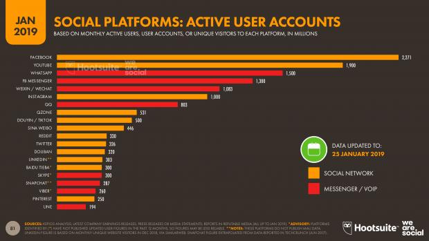 principales plataformas sociales según número de usuarios