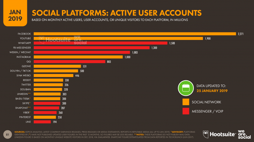 Social Platforms User Accounts by Hootsuite