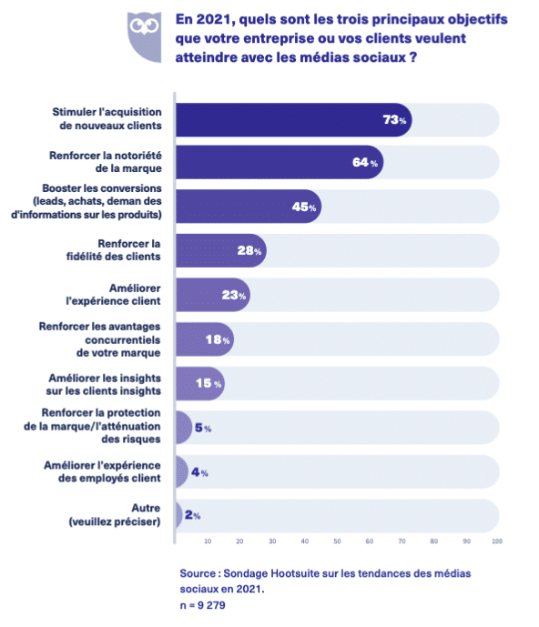 sondage Hootsuite sur les tendances digitales en 2021