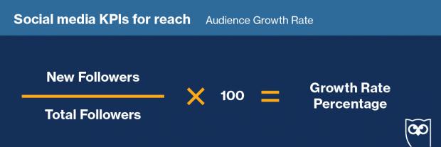 Fórmula para calcular la tasa de crecimiento