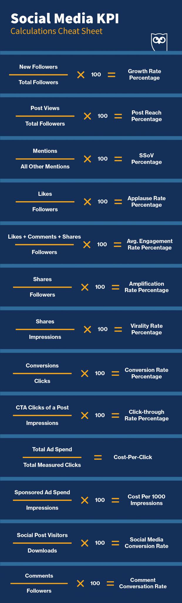 KPIs de redes sociales