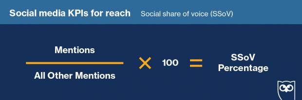 Fórmula para calcular el Social Share of Voice