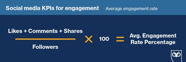 Fórmula para calcular la tasa de interacción promedio