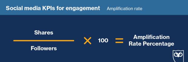 Fórmula para calcular la tasa de amplificación
