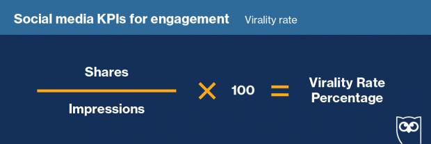 Fórmula para calcular la tasa de viralidad