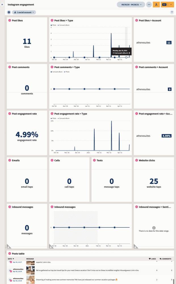 Instagram engagement rate report