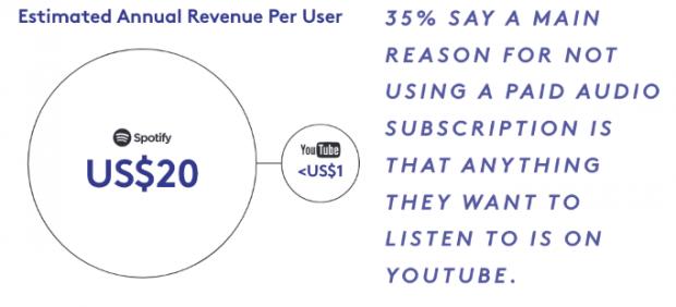 YouTube en la música bajo demanda