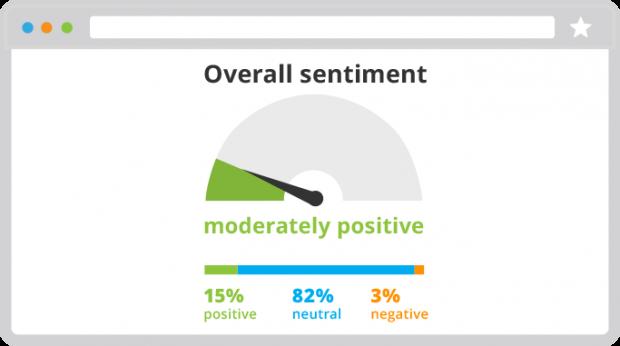 Mit Social Listening lässt sich die Stimmung in den sozialen Medien ermitteln