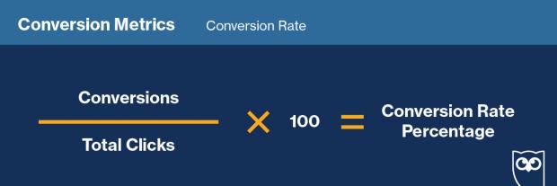 Fórmula para darle seguimiento a la tasa de conversión en redes sociales.