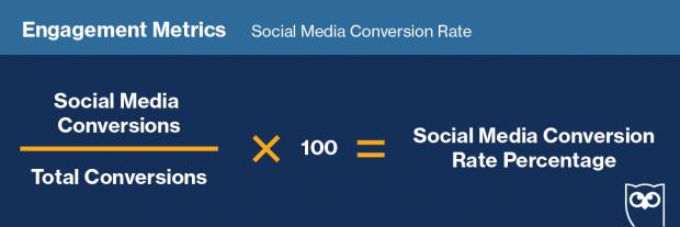 Fórmula para medir la tasa de conversión de redes sociales.