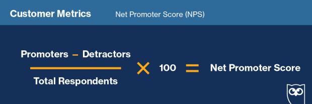 Die Formel zur Berechnung des Net Promoter Scores