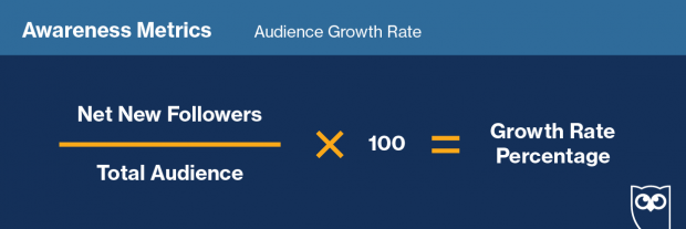 Gráfico que muestra la fórmula para calcular la tasa de crecimiento de la audiencia.