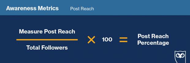 Gráfico que muestra la fórmula para darle seguimiento al alcance de las publicaciones en redes sociales
