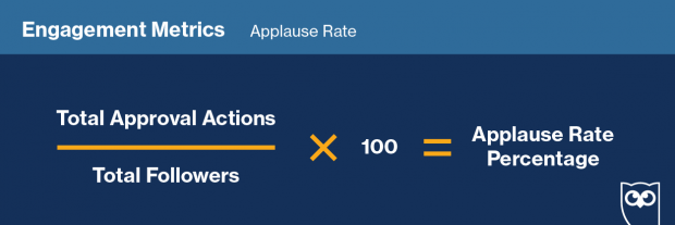 """Gráfico que muestra cómo darle seguimiento a la """"Tasa de aplauso"""" en redes sociales."""