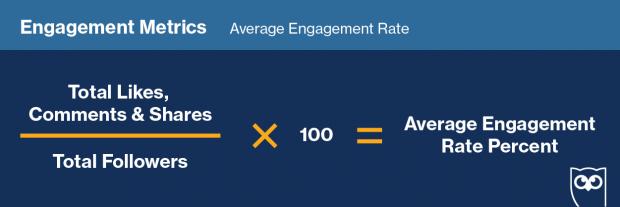 Gráfico que muestra la fórmula para obtener la tasa de interacción promedio en redes sociales.