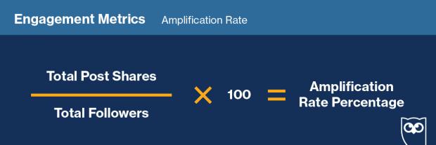 """Gráfico que muestra cómo darle seguimiento a la """"Tasa de amplificación"""" en redes sociales."""