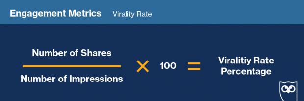 Die Formel zur Berechnung der Viralitäts-Rate