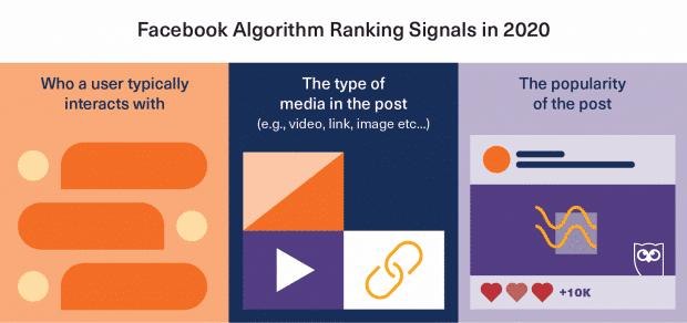 facebook algorithm ranking signals