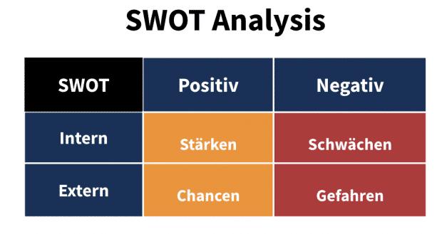 Die 4 Elemente einer SWOT-Analyse (Grafik)