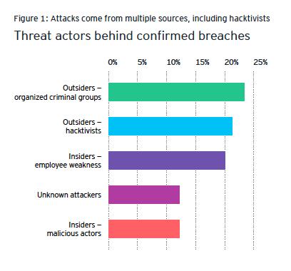 Die Grafik zeigt häufige Sicherheitsverletzungen, auch durch Mitarbeiter