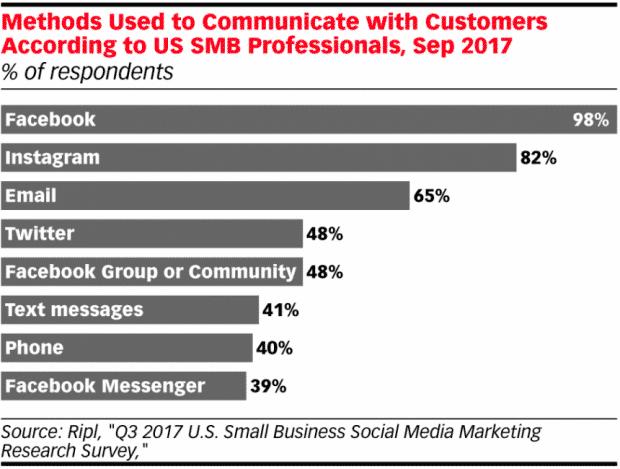 gráfico que muestra cómo las empresas pequeñas usan las redes sociales para comunicarse con los clientes