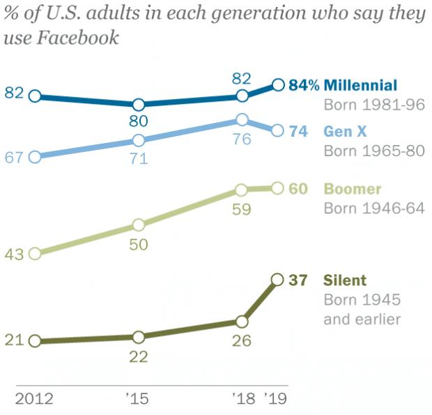 Gráfico que muestra los usuarios de Facebook por generación