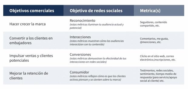 captura de pantalla de un gráfico que muestra cómo los objetivos de redes sociales deben alinearse con los objetivos comerciales