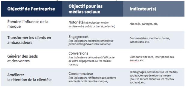 capture d'écran du modèle de stratégie d'utilisation des médias sociaux