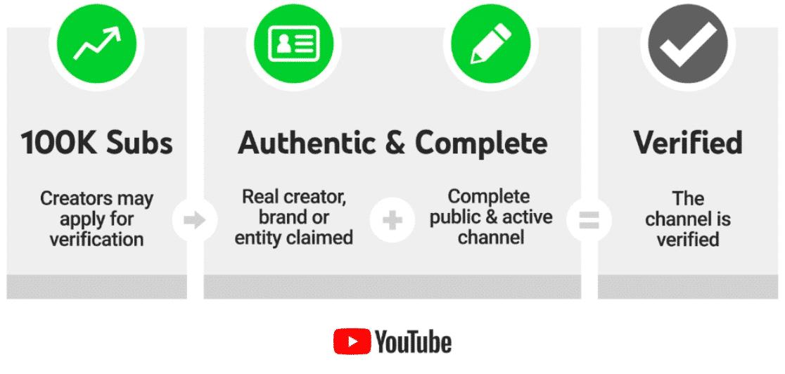 Youtube verification channel criteria