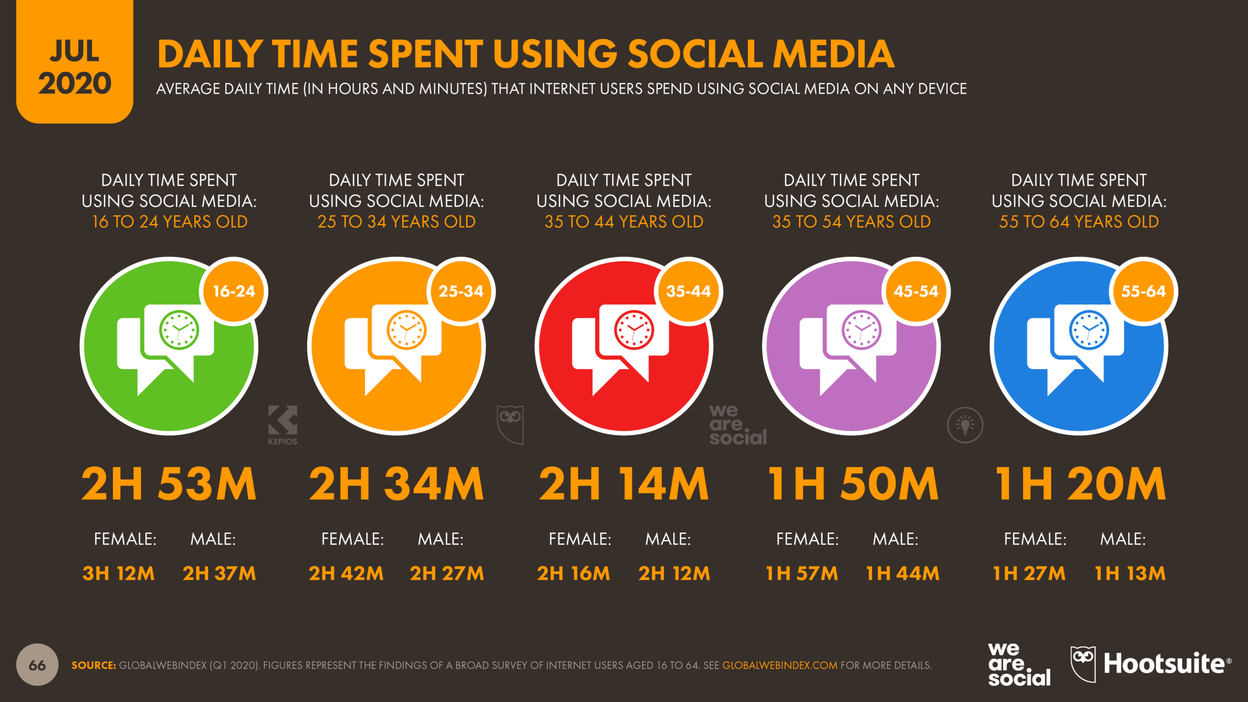 Daily time on social media