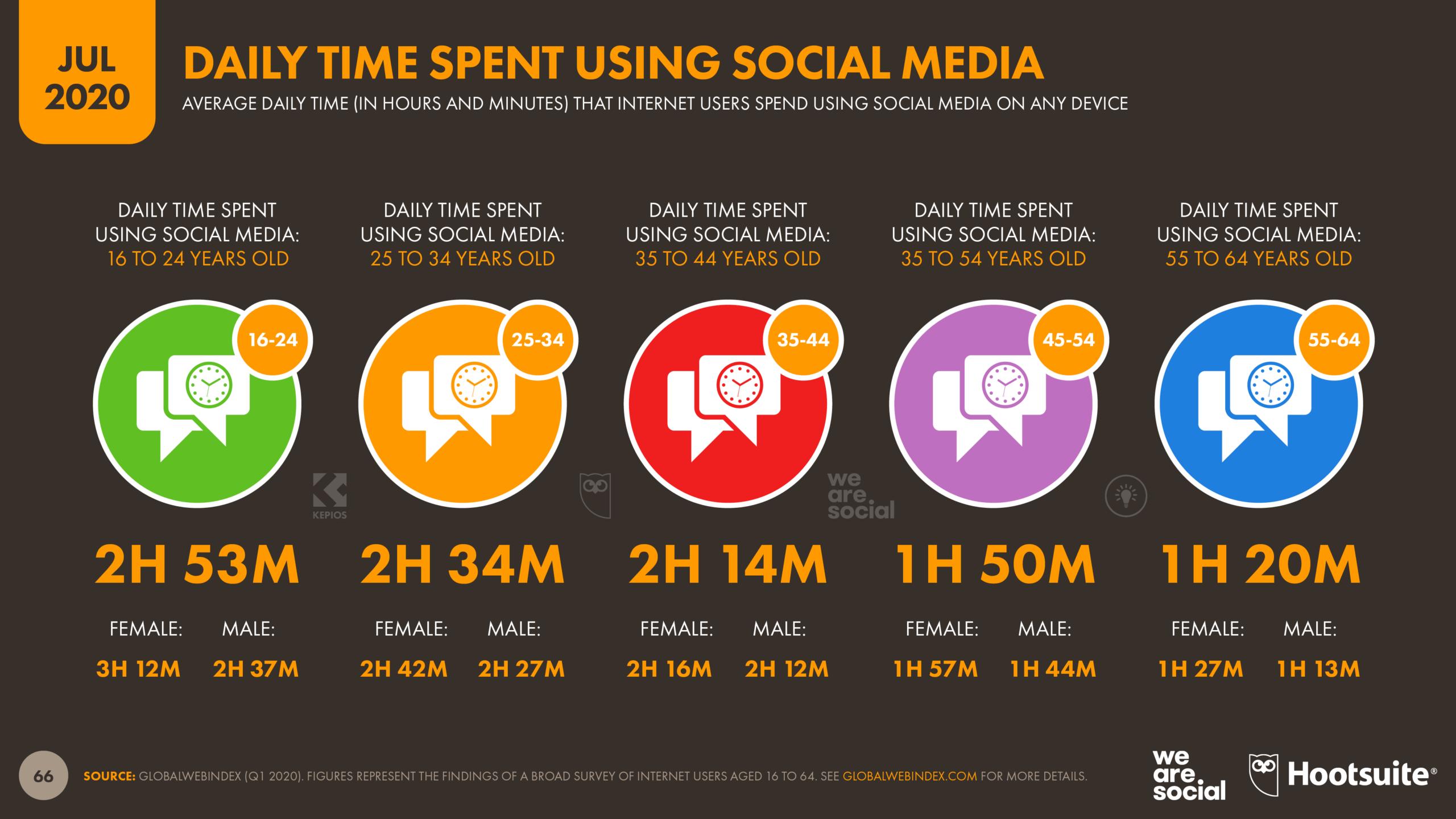Daily Time Spent on Social Media