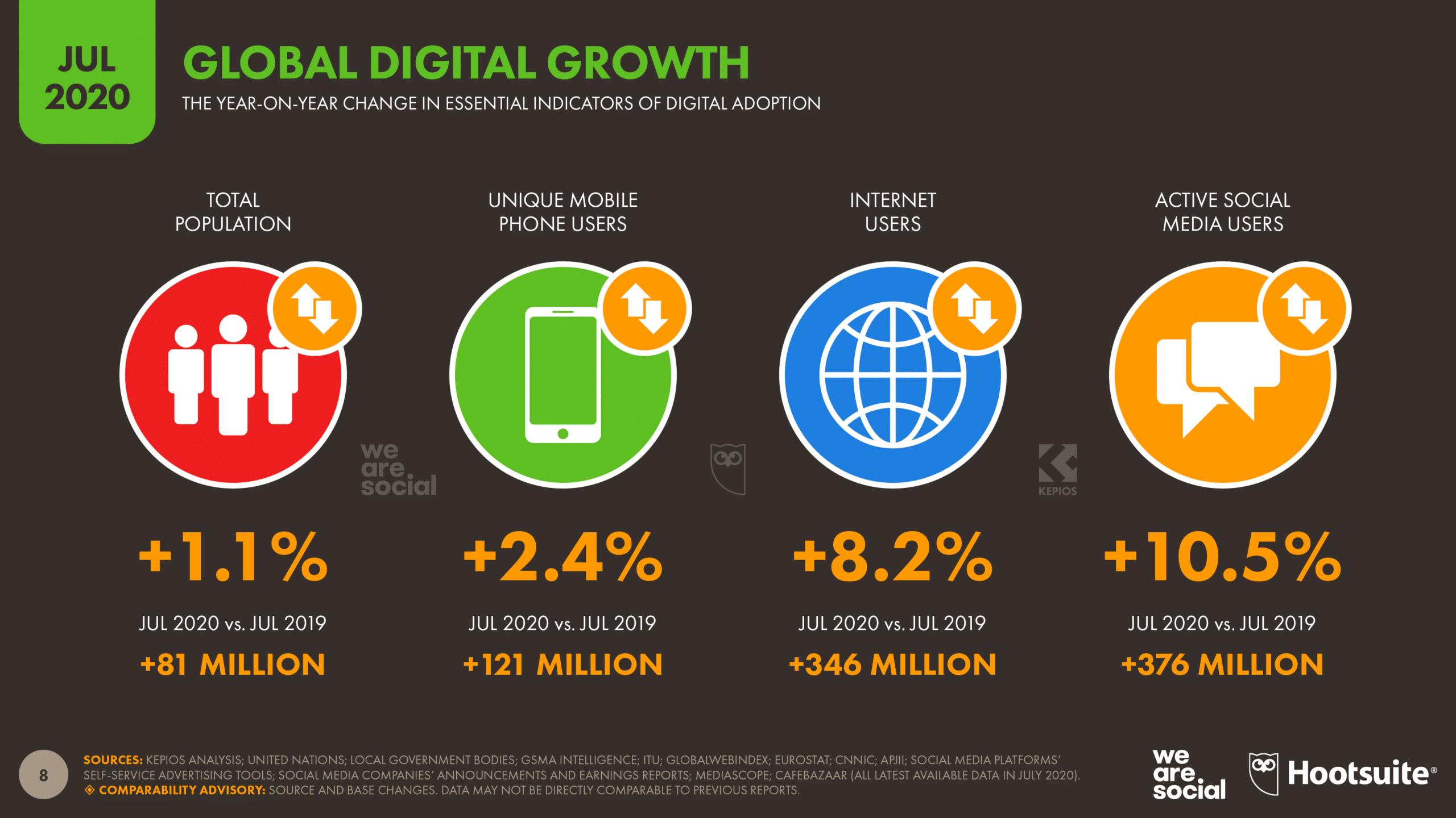 Global Digital Growth July