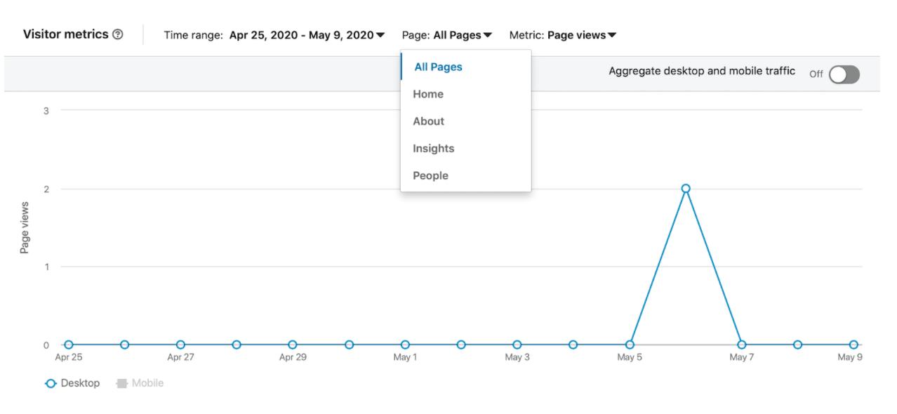 LinkedIn company page analytics visitor metrics