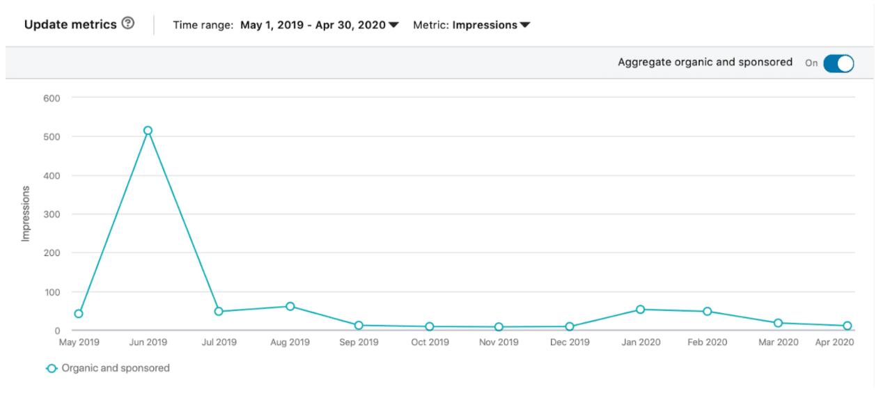 Update analytics impressions