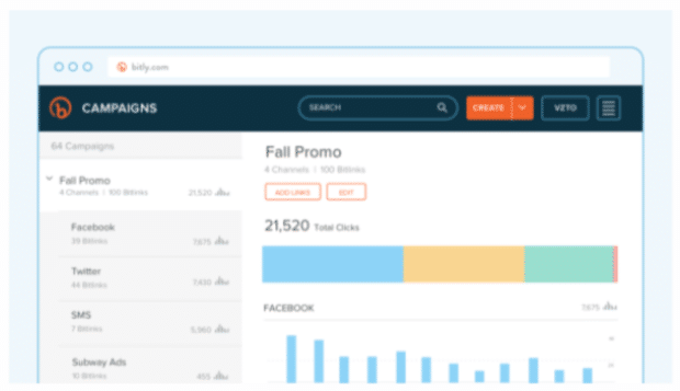 Dashboard tracking the performance of shortened URLs