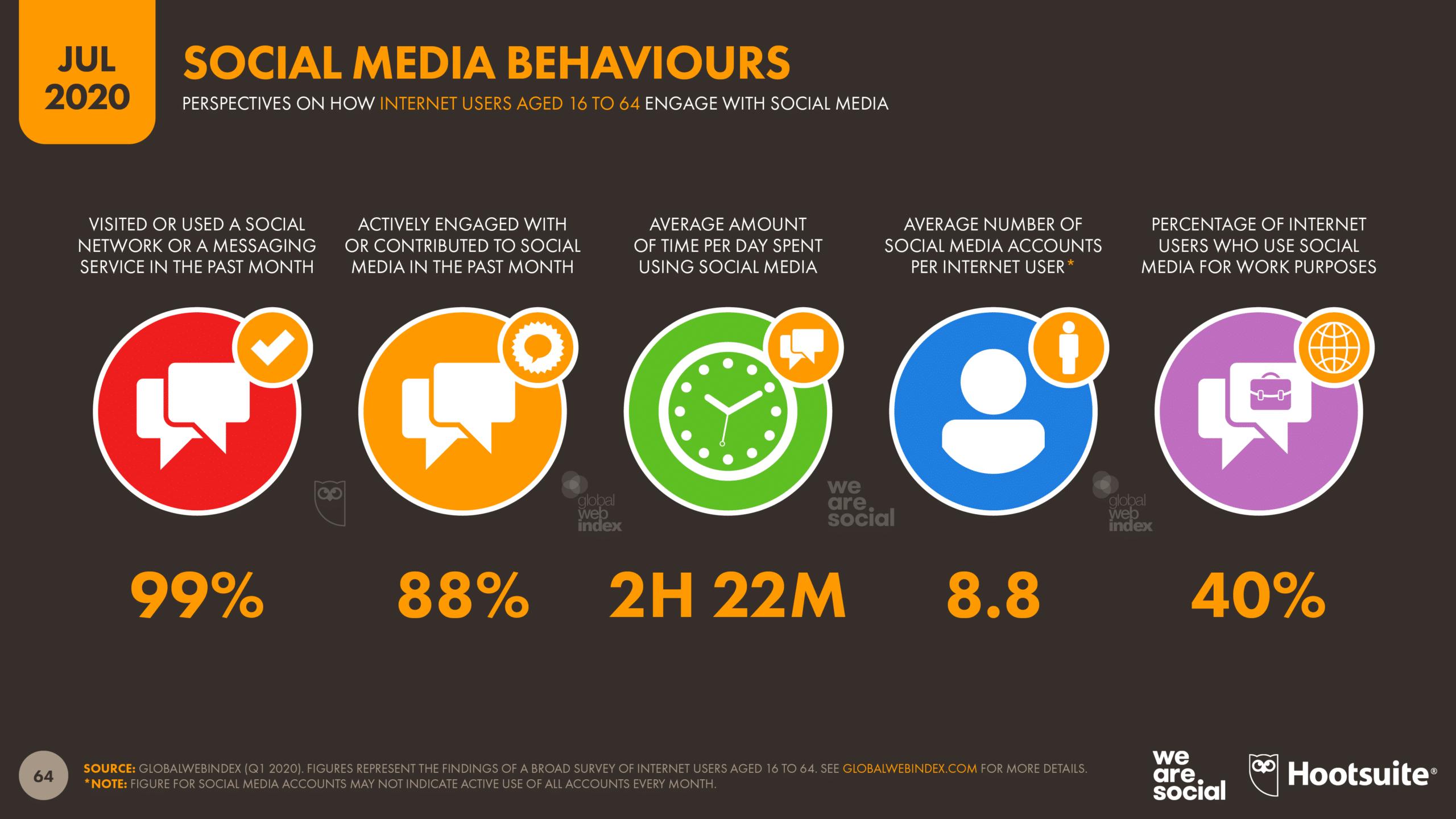 Social media behavior July