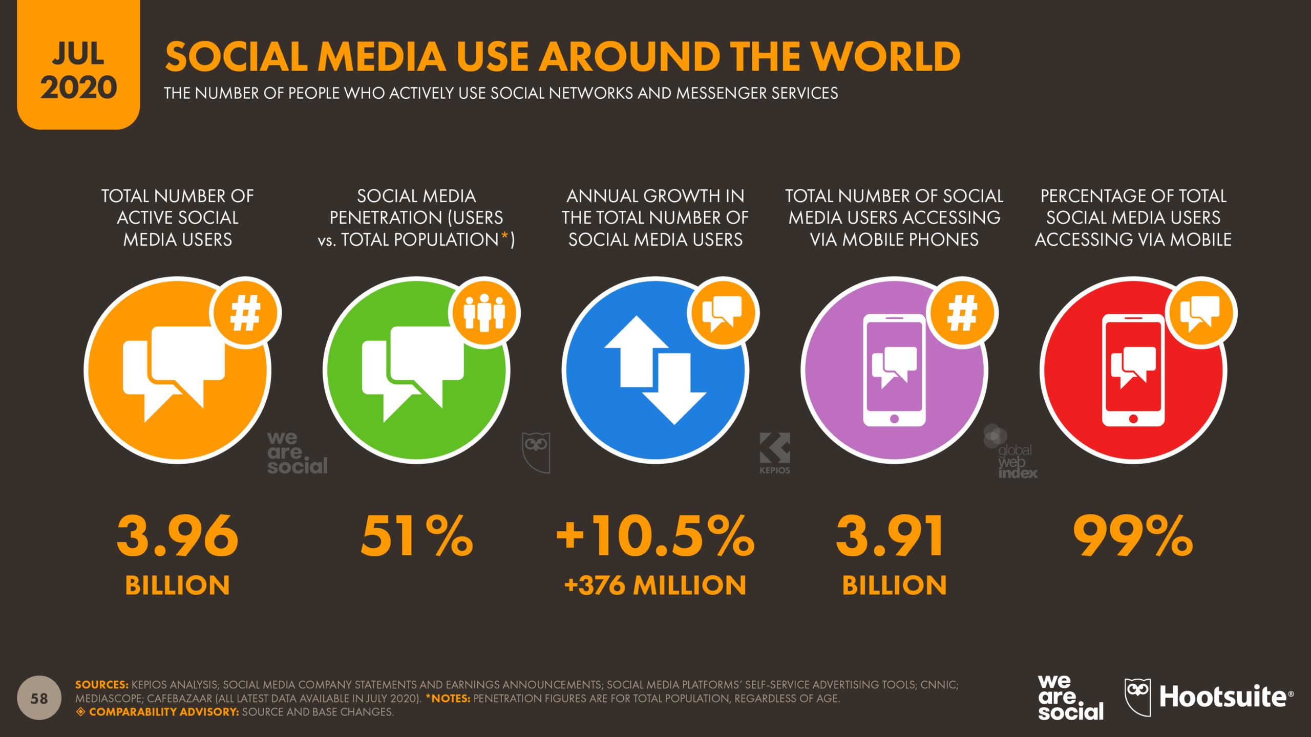 Social media usage statistics July