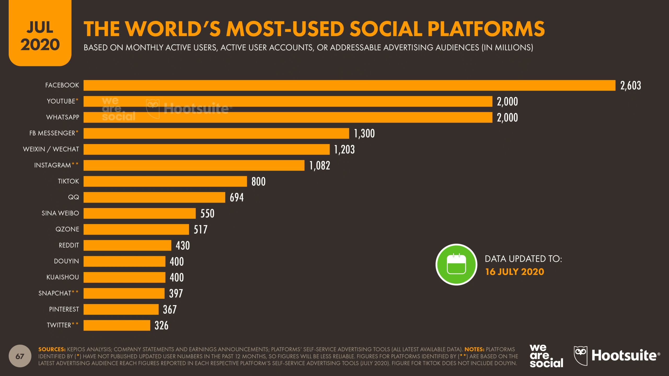 The most widely used social platforms in the world