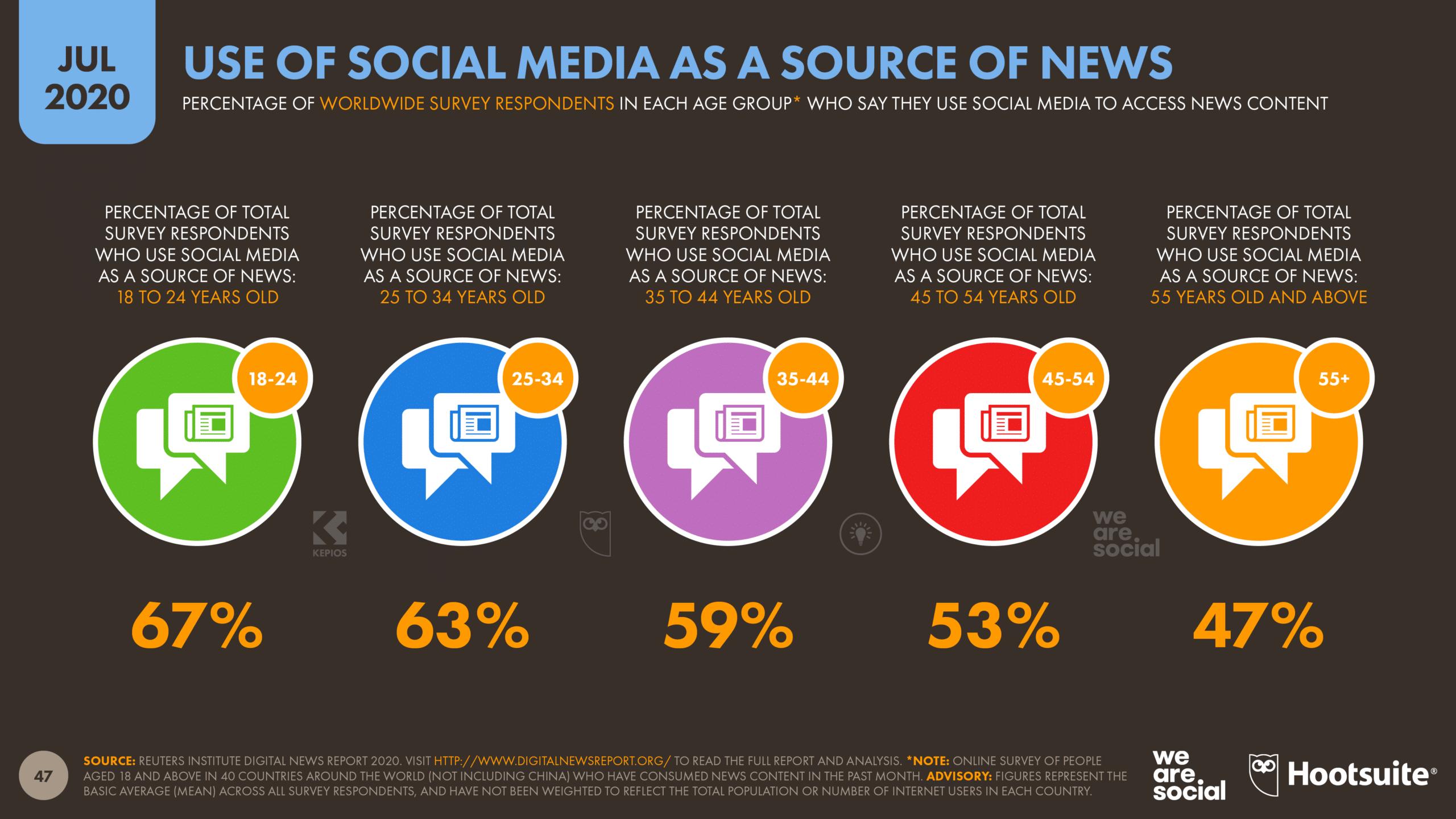 Use of social platforms as news